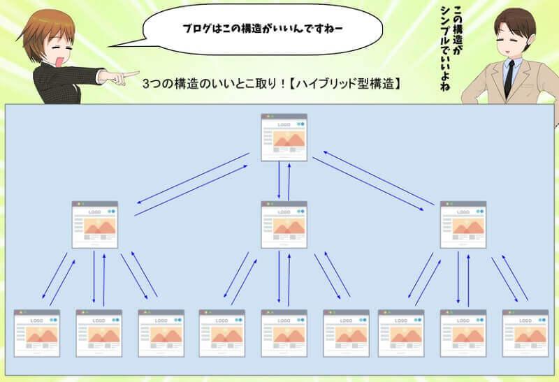 【図】ハイブリット型のサイト構造