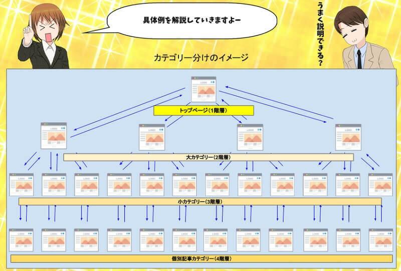 【画像】ハイブリット型構造のカテゴリー分けイメージ