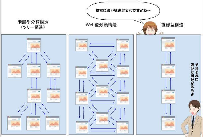サイト構造3タイプ